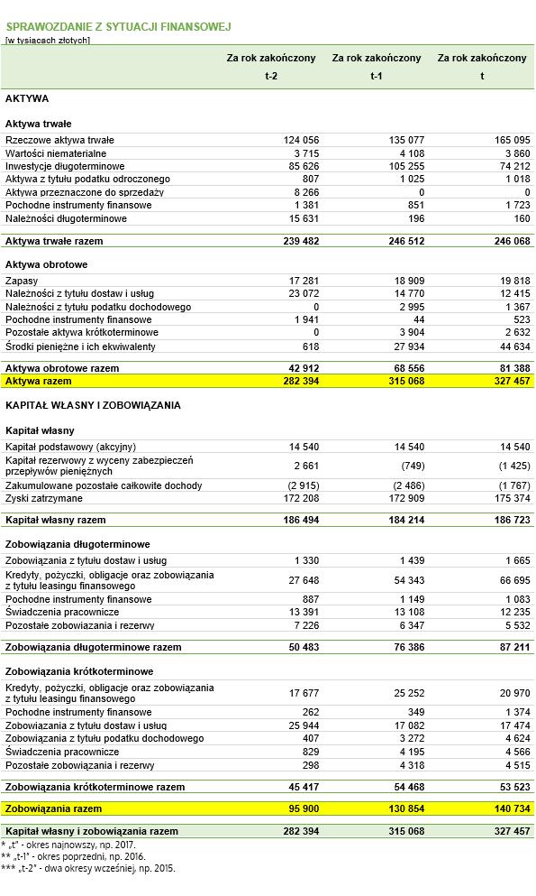 Wyniki obliczeń do przykładu – wskaźnik ogólnego zadłużenia