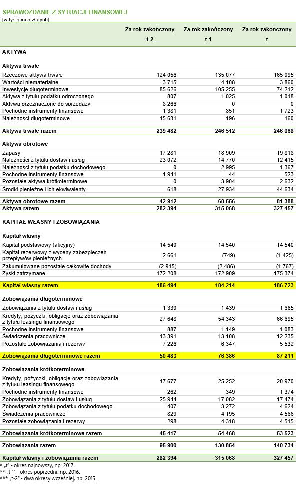Wskaźnik zadłużenia długoterminowego – dane do przykładu pochodzące z fikcyjnego bilansu