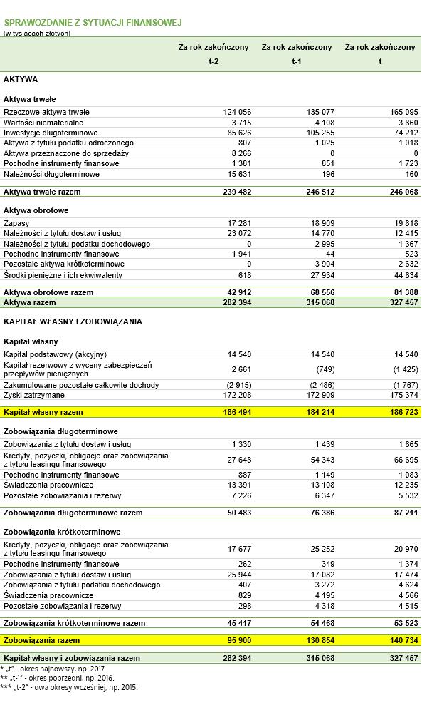 Wskaźnik zadłużenia kapitału własnego – dane do przykładu pochodzące z fikcyjnego bilansu
