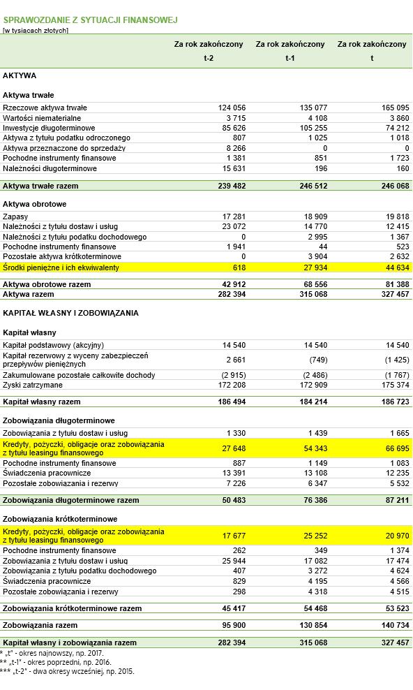 Wskaźnik zadłużenia w latach – dane do przykładu pochodzące z fikcyjnego bilansu