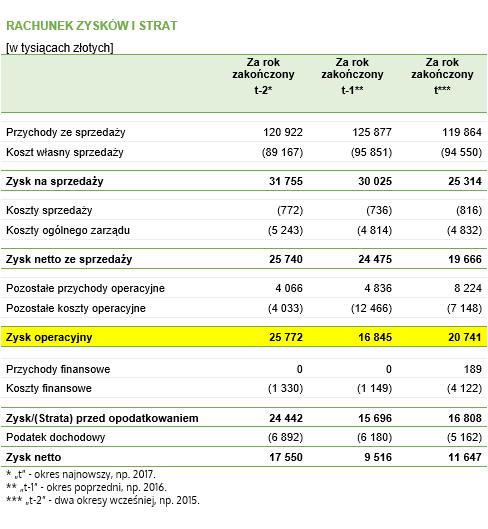 Wskaźnik zadłużenia w latach – dane do przykładu pochodzące z rachunku wyników