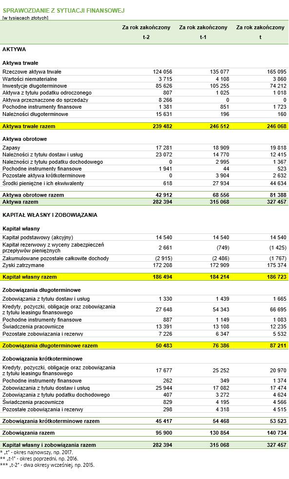 Złota i srebrna reguła bilansowa – dane do przykładu pochodzące z fikcyjnego bilansu