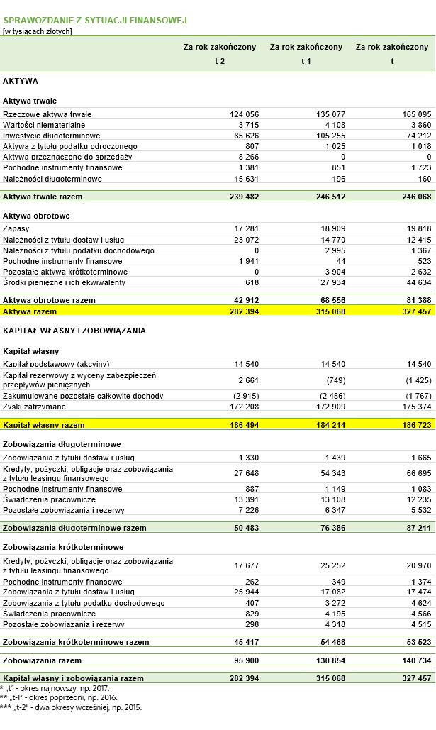 Mnożnik kapitałowy – dane do przykładu pochodzące z fikcyjnego bilansu