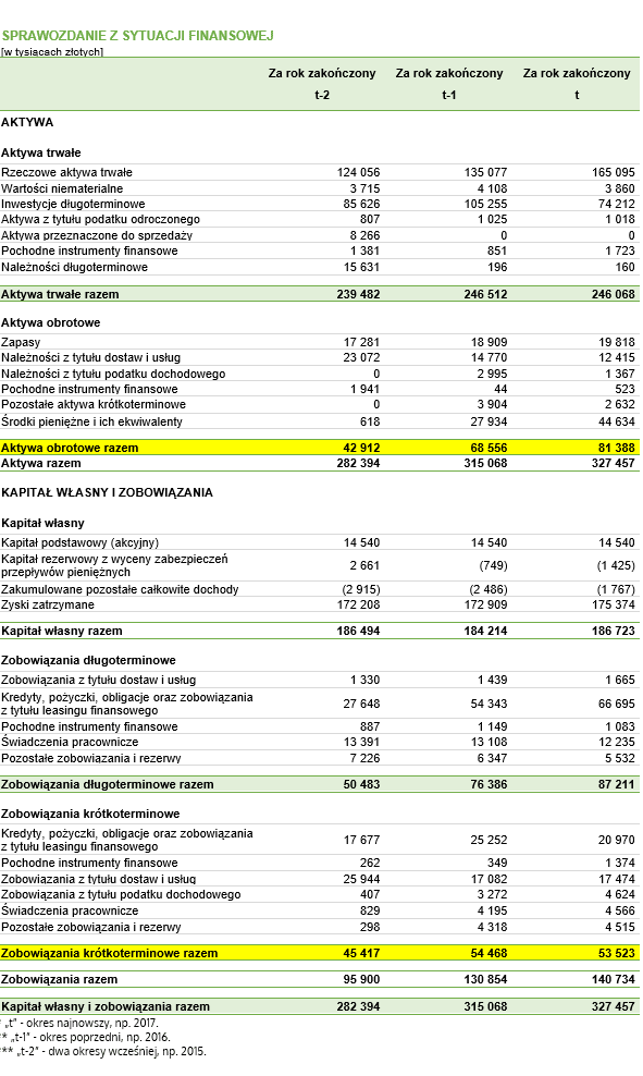 Kapitał obrotowy netto w dniach obrotu – dane do przykładu pochodzące z fikcyjnego bilansu