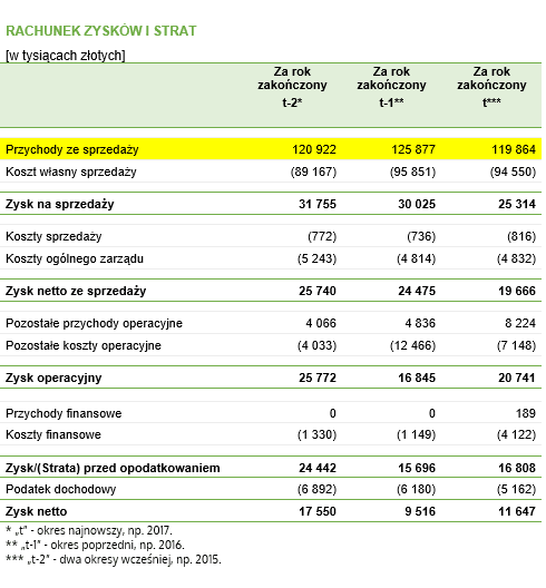 Kapitał obrotowy netto w dniach obrotu – dane do przykładu pochodzące z rachunku wyników