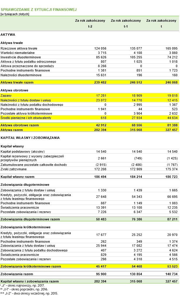 Wskaźniki pokrycia aktywów kapitałem obrotowym netto (pracującym) – dane do przykładu pochodzące z fikcyjnego bilansu
