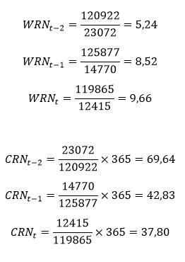 Cykl rotacji należności – obliczenia do przykładu
