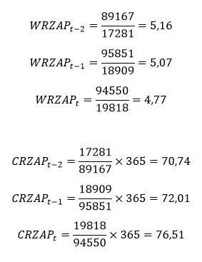 Cykl rotacji zapasów – obliczenia do przykładu