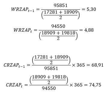 Cykl rotacji zapasów – obliczenia do przykładu oparte na przeciętnym stanie zapasów
