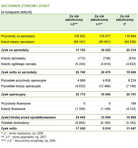 Cykl operacyjny i cykl konwersji gotówki – dane do przykładu pochodzące z rachunku wyników