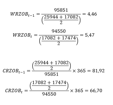 Cykl rotacji zobowiązań – obliczenia do przykładu oparte na przeciętnym stanie zapasów