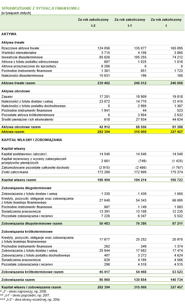 Wskaźnik rotacji aktywów (ogółem) – dane do przykładu pochodzące z fikcyjnego bilansu